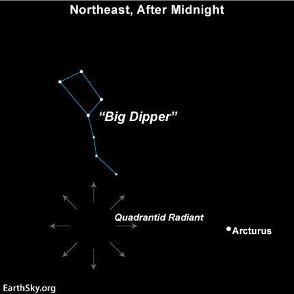Quadrantid_meteor_shower_radiant_point