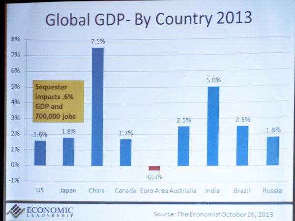 Regional Economic Snapshot 8