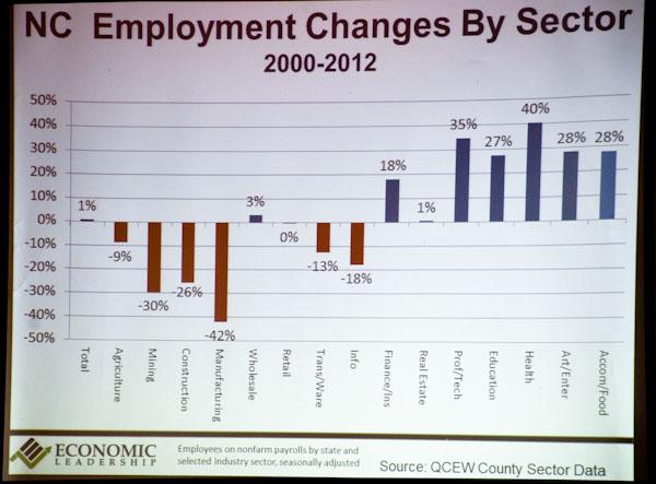 Regional Economic Snapshot 3