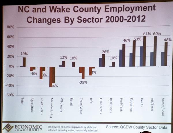 Regional Economic Snapshot 4