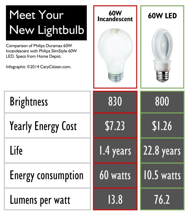 flat-lightbulb-infographic