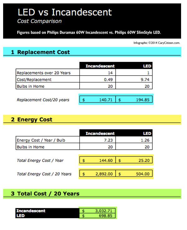 led-v-incandescent-costs