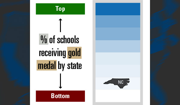 education-by-state