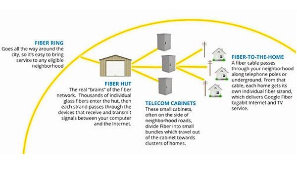 google-fiber-hut-2