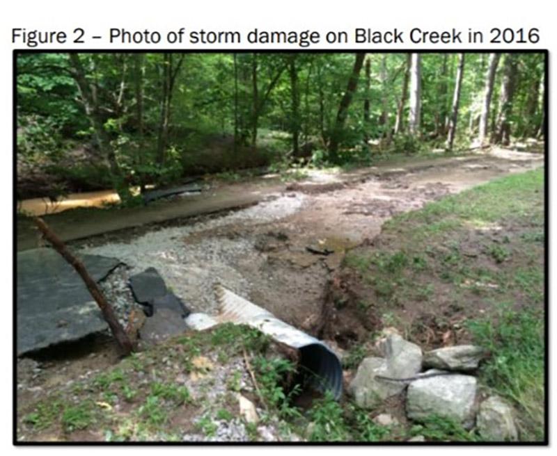 Black Creek Greenway