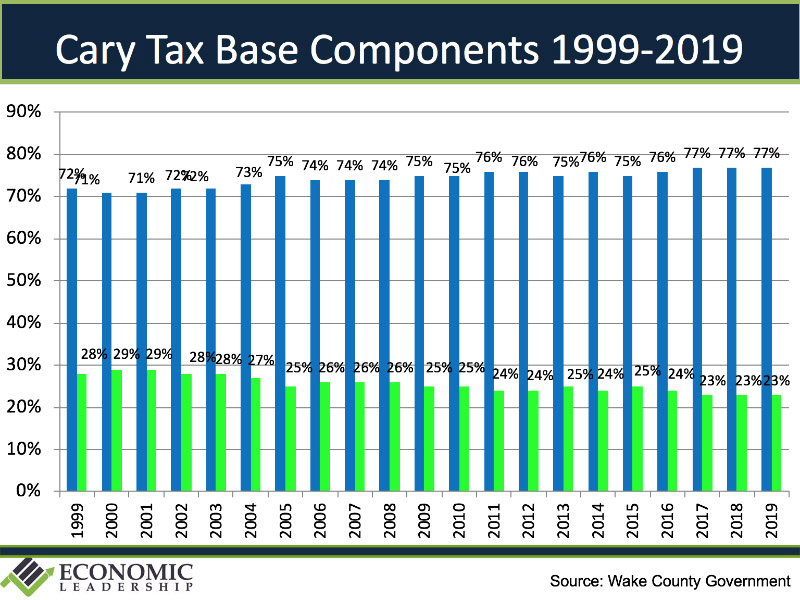 Cary Economy